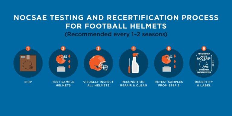 nocsae approved helmet